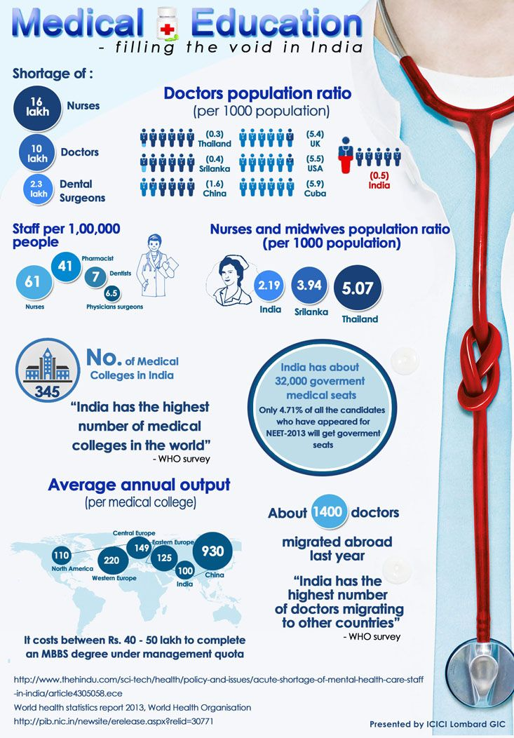 Medical Insurance Infographics Filling The Void In India
