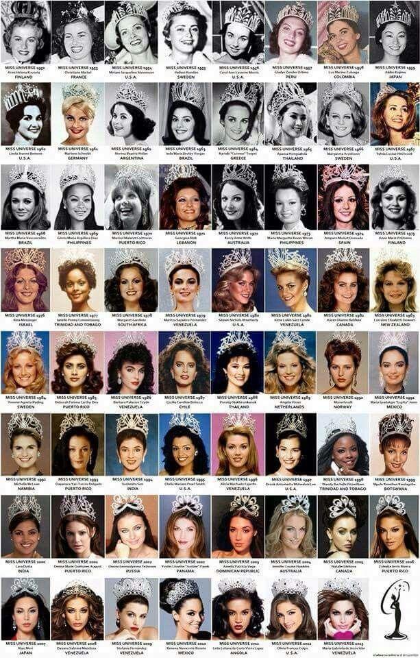 History of Miss Universe till 2014