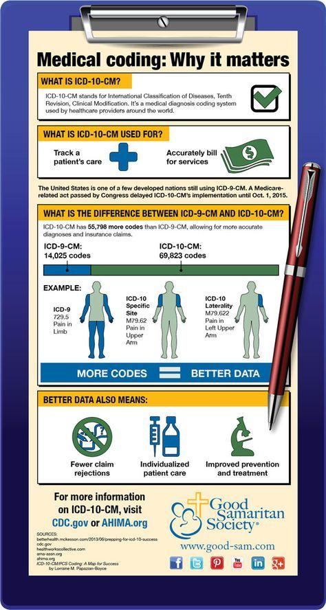 Medical coding: Why it matters.  | Good Samaritan Society