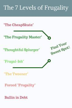 Do you wonder where you fall on the Frugality Scale? Are you a Frugal Master or a Thoughful Splurger? Spot via @Apathy Ends | Personal Finance