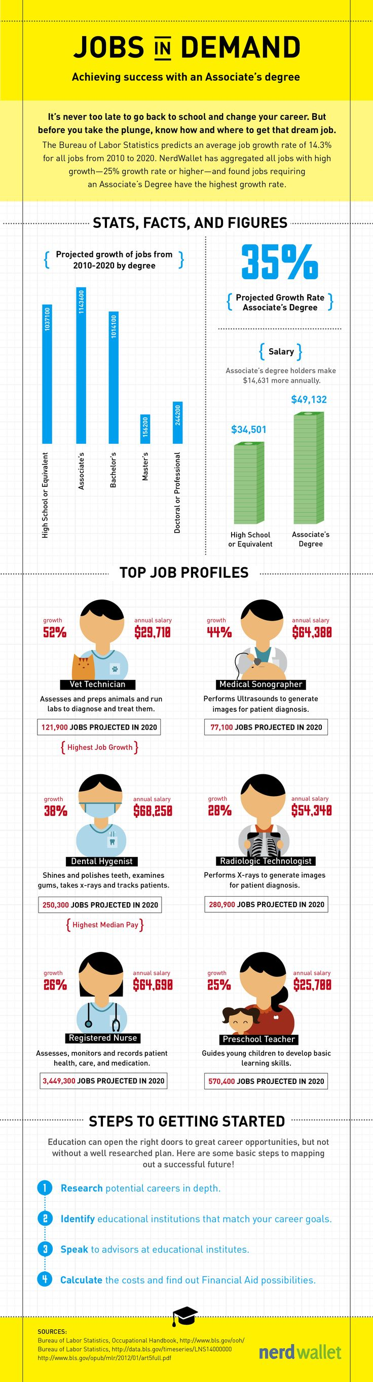 job search by degree