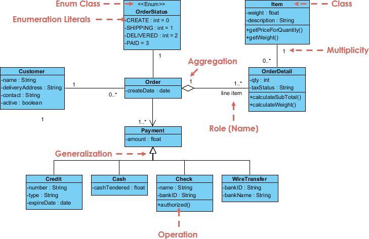 Visual Paradigm Class diagram Tool -- wwwvisual-paradigm - copy blueprint medicines analyst coverage