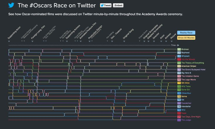 The #Oscars Race on Twitter