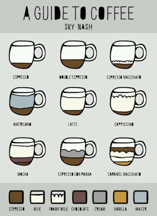 Coffee recipes - lloje te kafeve