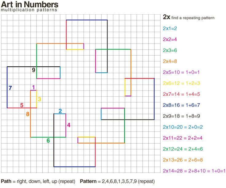 spirolaterals patterning  multiplication tables  creates art homeschooling