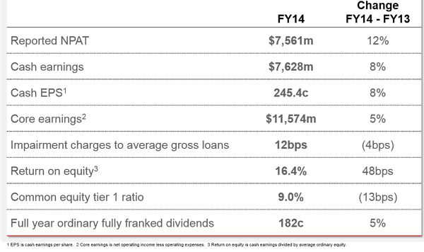 Westpac Stock Research