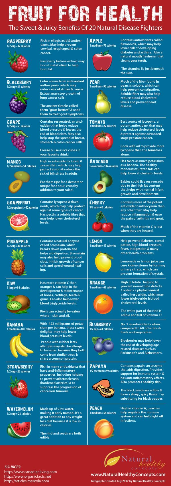 Fruit for Health- As this infographic shows, not only is fruit reasonably low in calories despite its reputation for being so sugary, the health benefits of fruit are also way too good to even consider cutting it from your diet -especially for those trying to lose weight. In fact, watermelon, pineapple, grapefruit and pear could even help you lose weight.