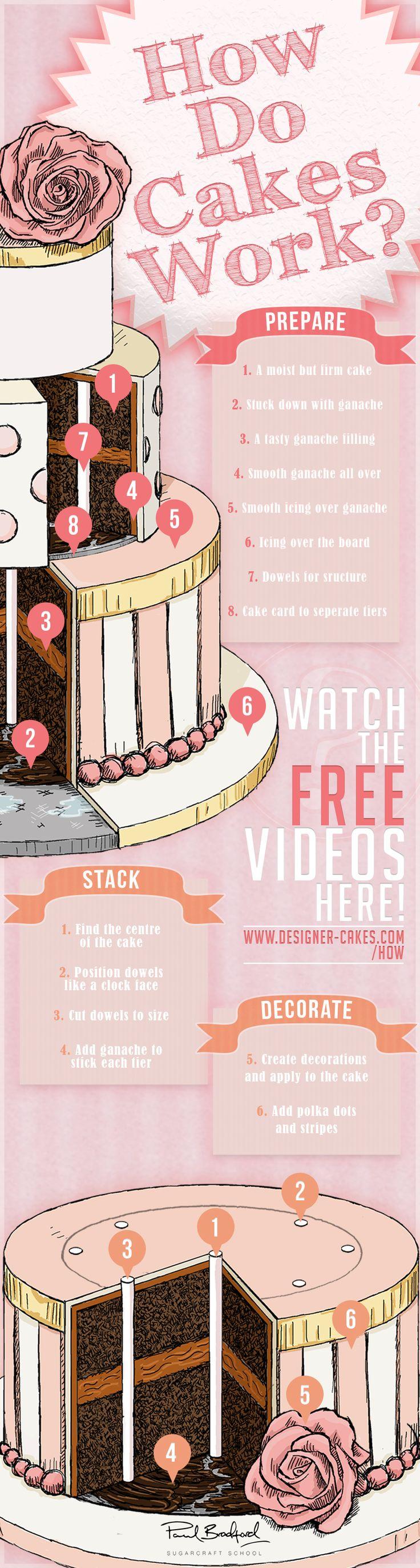 Best 25+ Cake decorating videos ideas on Pinterest | Cake videos ...