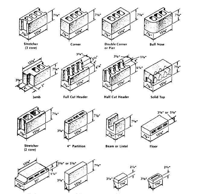 concrete masonry block dimensions blue prints in 2019 concrete masonry unit concrete. Black Bedroom Furniture Sets. Home Design Ideas