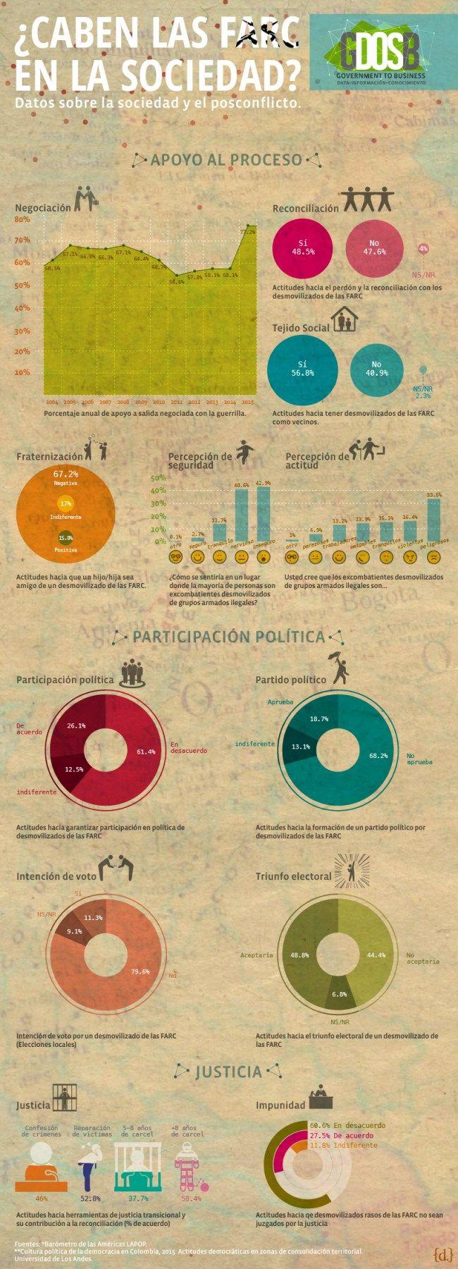 Infografía conflicto en Colombia