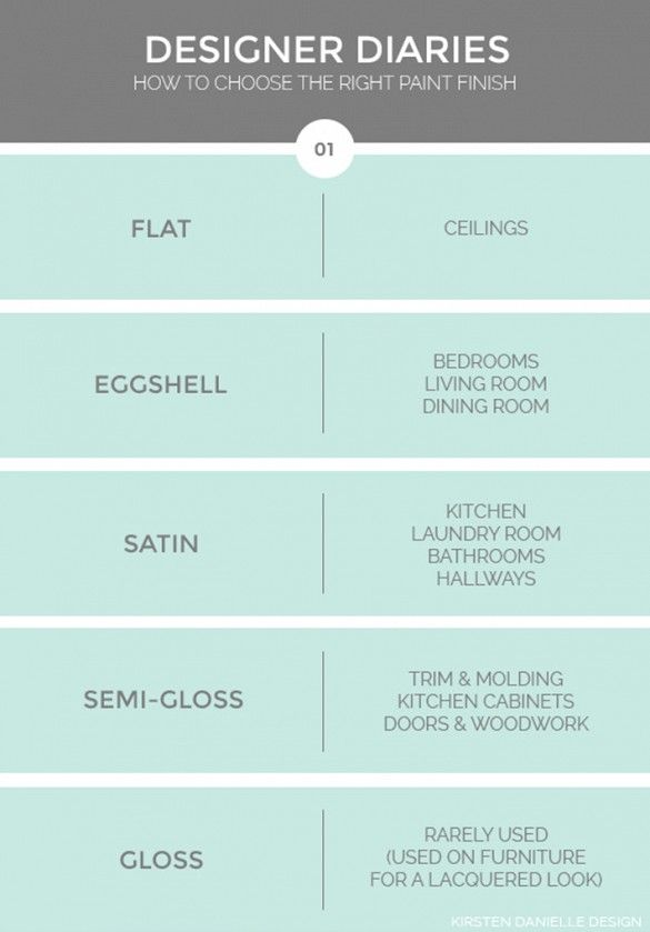 Home design infographic