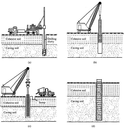 pile cap construction sequence