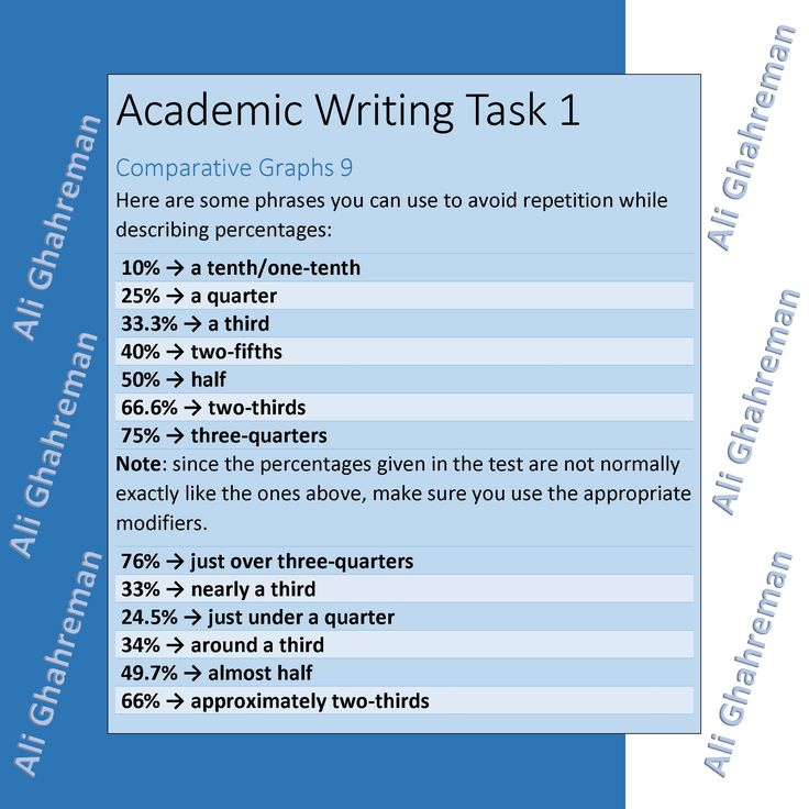 ielts academic writing tips and tricks