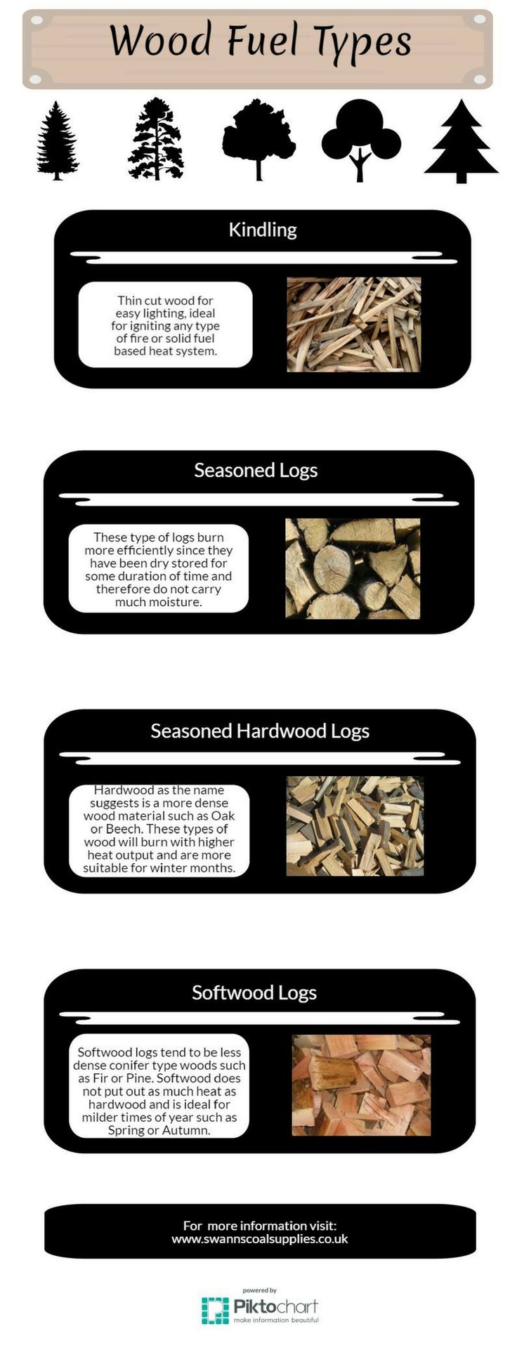 http://www.swannscoalsupplies.co.uk/ Here are some direct wood fuel types for open fires and multi stoves. Charles Swann (Walsall) Ltd, Old Landywood Lane, Essington, Wolverhampton, WV11 2AP