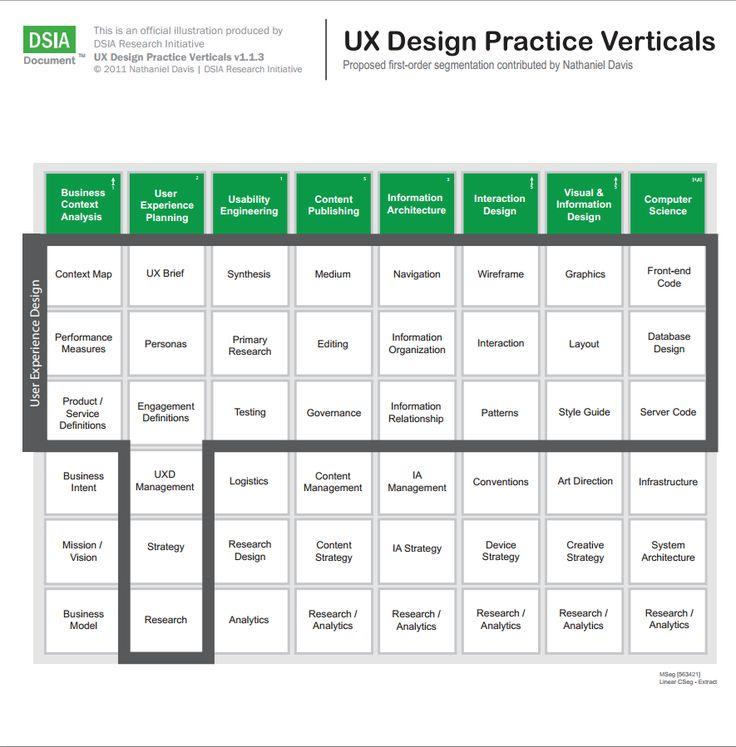 UX DESIGN PRACTICE VERTICALS