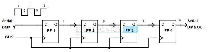 Shift Registers Types , Applications Shift register