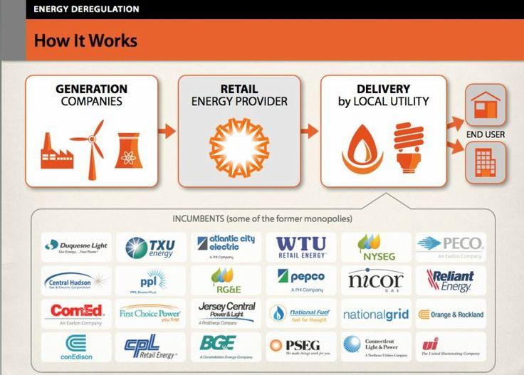 deregulation of energy