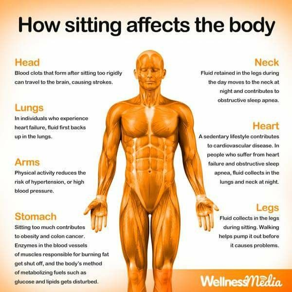 Try it for 12 hour shifts...sitting is excruciating man!