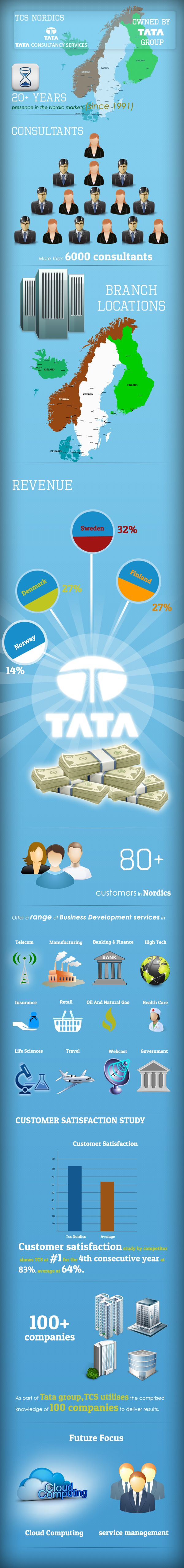 This infographic is done for Tata Consultancy Services Nordic Ltd