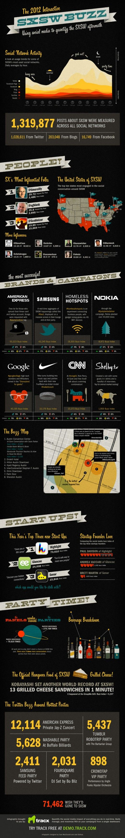 The Ultimate SXSW infographic: The most popular influencers, parties, brand campaigns and more