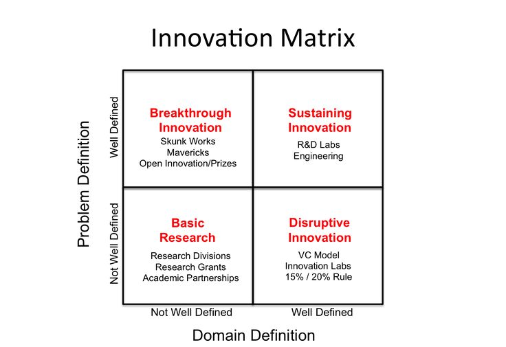 Innovation Matrix w solutions