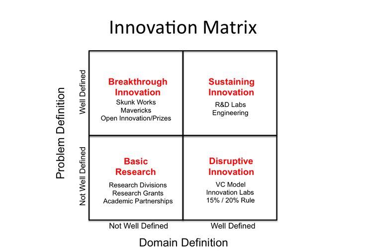 Innovation Matrix w solutions