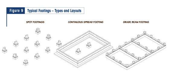 22 best semelles poutres sous mur porteur et pieux images for Concrete foundation types