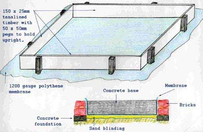 lay base for shed - Google Search