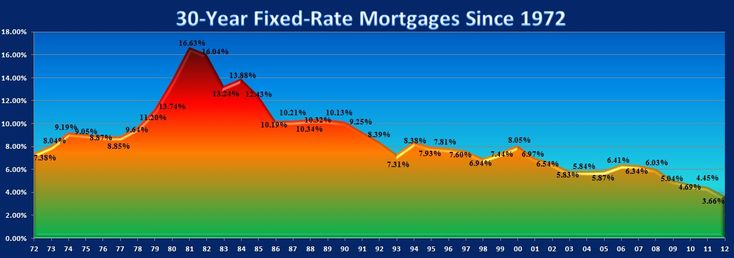 National Average 30-year Fixed Mortgage Rates since 1972. We keep hearing that mortgage rates are the lowest in recorded history and it is true. Lets take a peak back in time and see the way the mortgage interest rates have evolved. Do you remember the times when the rates were above 16%? Lakeshore Realty, North Lake Tahoe, Incline Village Real Estate Blog