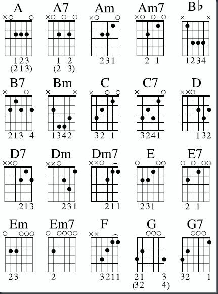 53 Best Learn Guitar Images On Pinterest Guitar Chords Acoustic
