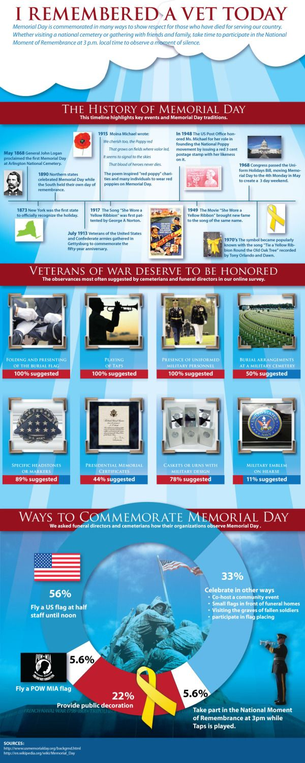 THE HISTORY OF MEMORIAL DAY - http://www.coolinfoimages.com/infographics/the-history-of-memorial-day/