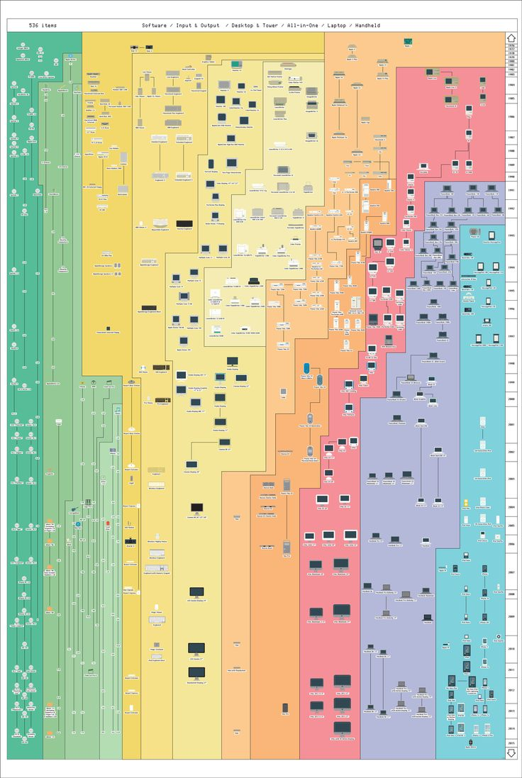 All Apple products in one high resolution infographic. Hardware, software: everything..!