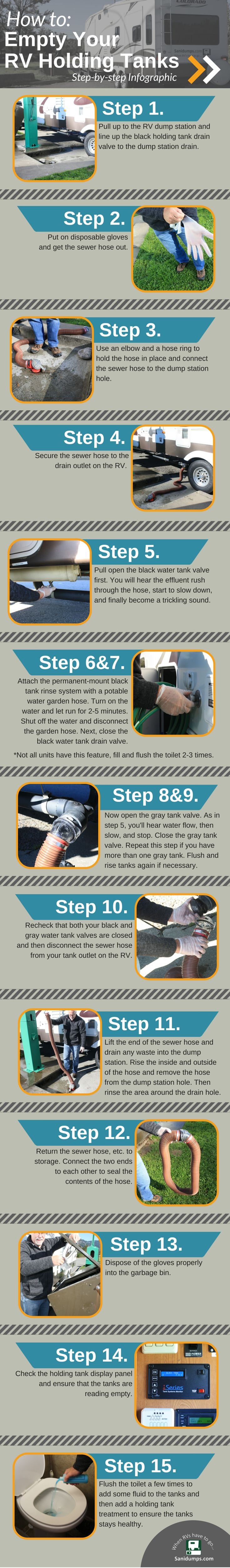 Link: http://www.sanidumps.com/howtoemptyyourtanks.php How to empty #RV holding tanks #infographic | Tips for #RVing | Sanidumps.com