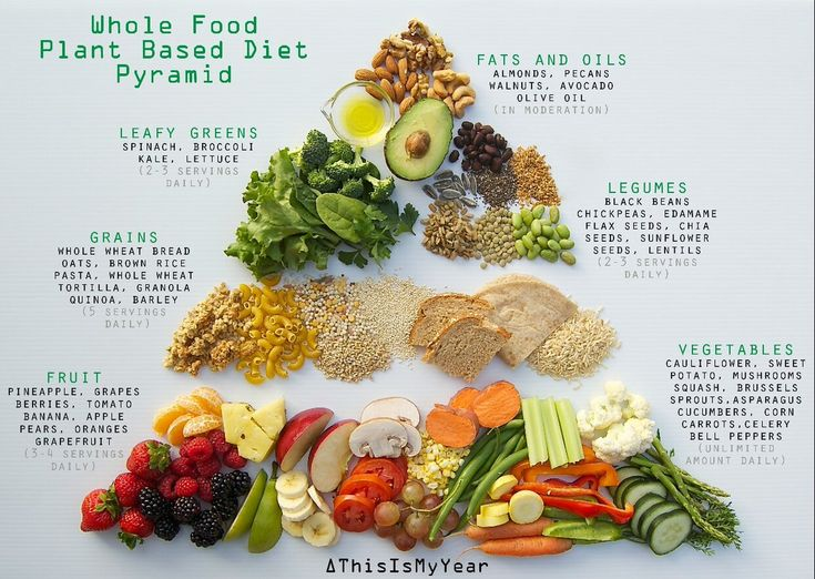 whole food plant based diet pyramid for optimum health #plantbased