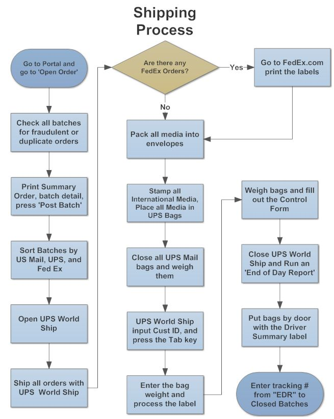 Example Image Shipping Process Flowchart Shipping