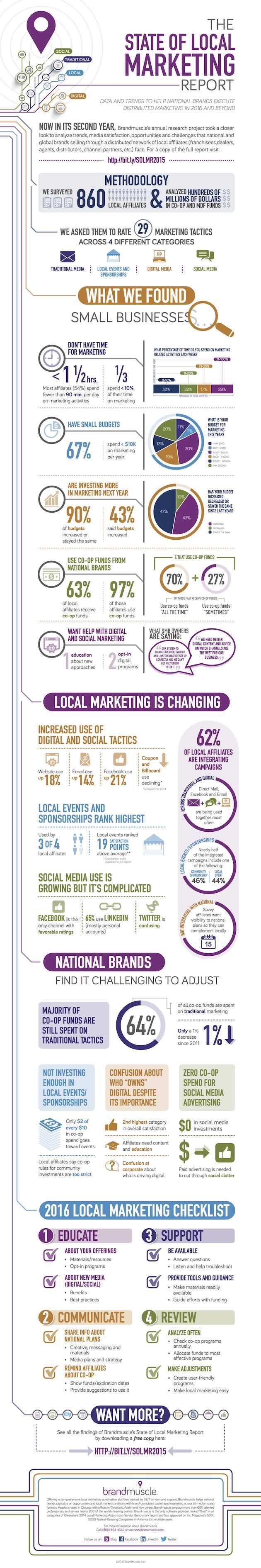 Marketing Strategy - The State of Local-Affiliate Marketing in 2016 [Infographic] : MarketingProfs Article