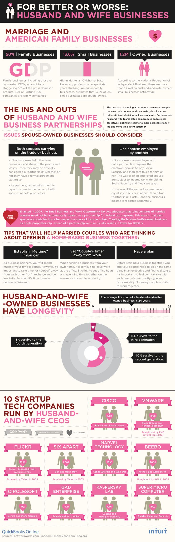 For Better or For Worse: Husband and Wife Businesses [INFOGRAPHIC]  by Monica Appelbe on February 14, 2011  The idea of starting a family business appeals to many entrepreneurs. We know this because 90 percent of the 21 million small businesses in America are family owned, according to the Small Business Administration.