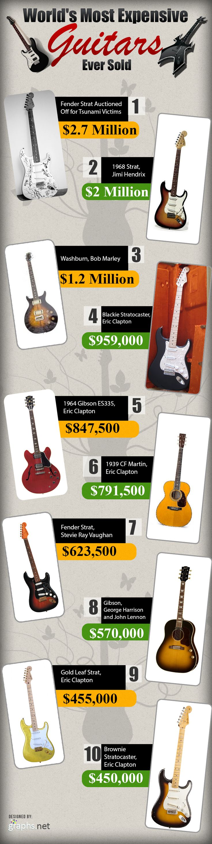The world's most expensive guitars ever sold! http://www.guitarandmusicinstitute.com