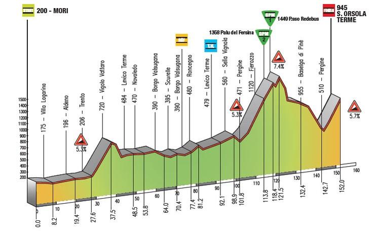 Giro del Trentino, 2012.
