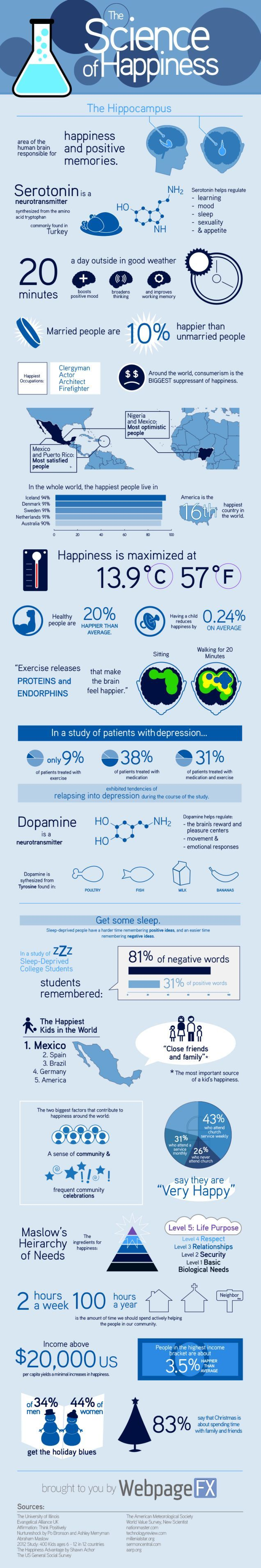 This infographic details some interesting research on happiness. Follow this link for a collection of TED Talks on finding happiness through science, mindfulness,  productivity, and vulnerability