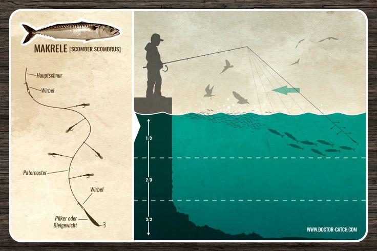 Mackerel fishing from the shore | Makrelen angeln vom Ufer