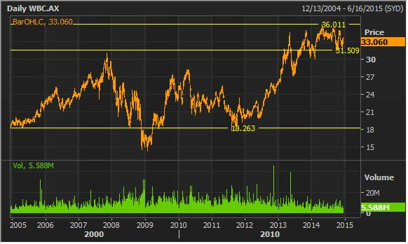 #Westpac Stock Research