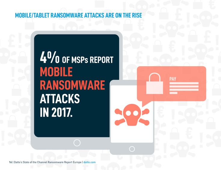 Mobile devices are not the primary target for ransomware attacks. So far…  #ransomware #phishing #cybersecurity #hackprotection #business #smallbiz  Source: https://www.datto.com/resource-downloads/StateOfTheChannelRansomwareReport_EUROPE-5.pdf