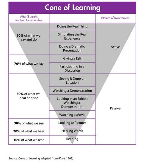 Cone of learning.... how are we involving our students?