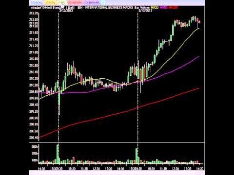Stock Market Analysis Amazing Trading Environment If You Know How - stock market analysis sample