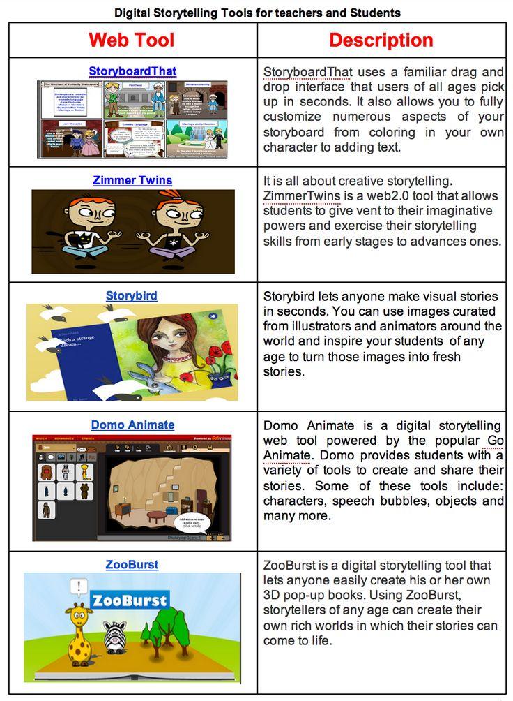 11 Goede digitale Storytelling Tools voor docenten en leerlingen.