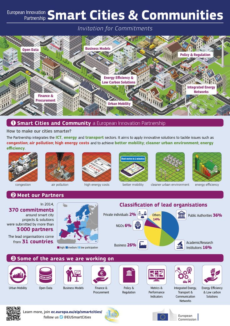 Infographic about the European innnovation partnership smart cities and communities