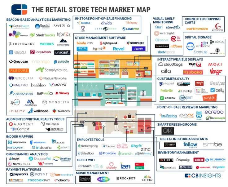 Potential implementation of beacons and AR in retail settings