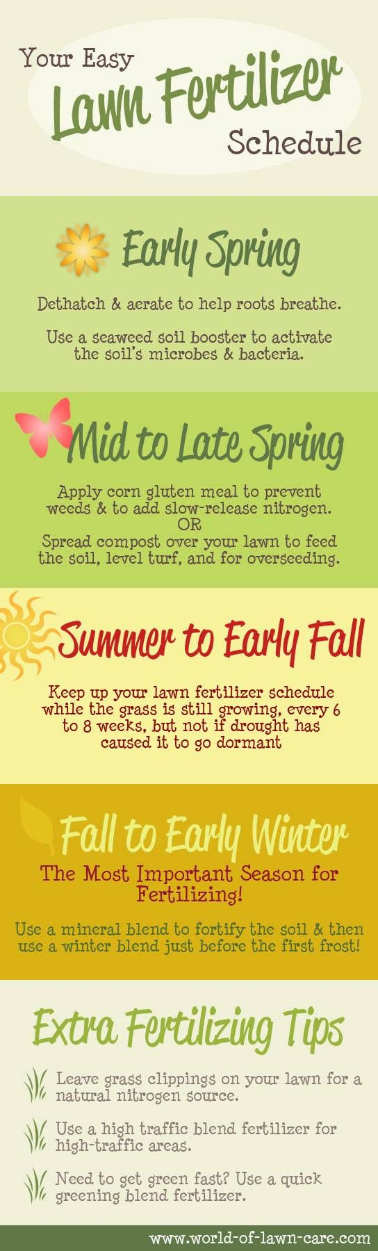 Lawn Fertilizer schedule