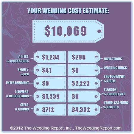 online wedding budget calculator